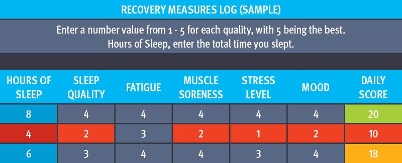 Track Your Recovery